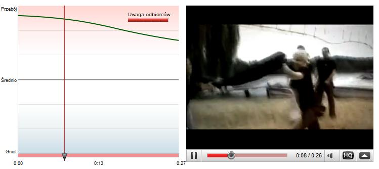 Jak mierzyć jakość filmów na Youtube