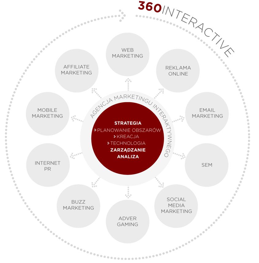 Przyszłość agencji interaktywnej