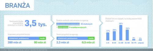 Marketing internetowy w Polsce - branża