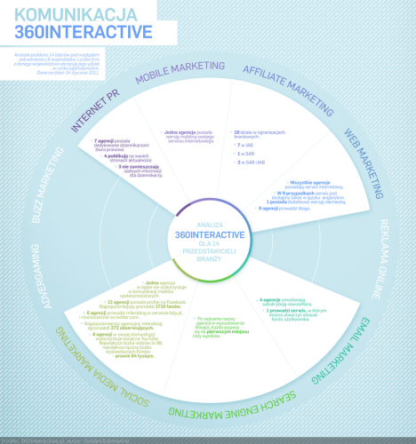 Marketing internetowy w Polsce - komunikacja 360interactive