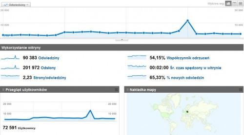 Google Analytics - pulpit nawigacyjny