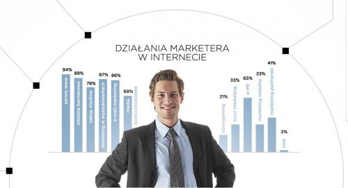 strategia obecności marki w internecie