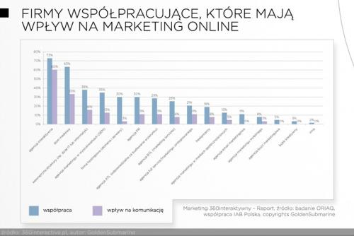 Podmioty mające wpływ na działania marletingowe online
