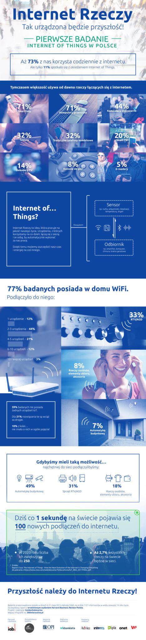 internet rzeczy infografika