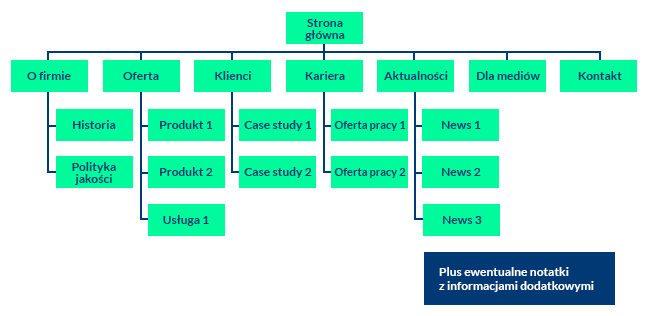 przykładowa struktura serwisu