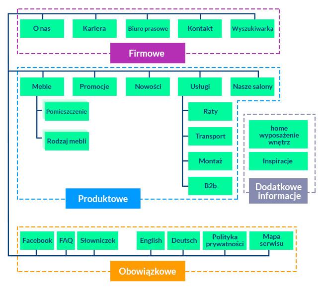 struktura serwisu www